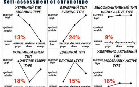 人生的6种生物钟类型