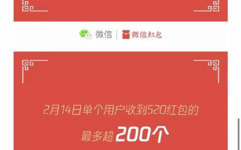 微信:情人节女性收 520 红包的数量是男性的 3.9 倍,有用户收到 200 多个